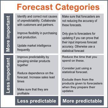 Best Data Visualization Images On   Data Visualisation