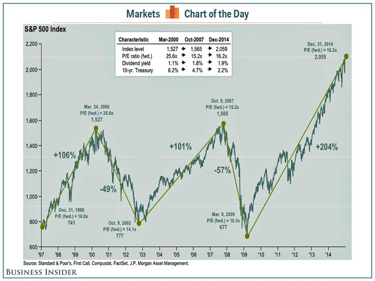 BI: This Annotated S&P 500 Chart Gives Investors The Chills