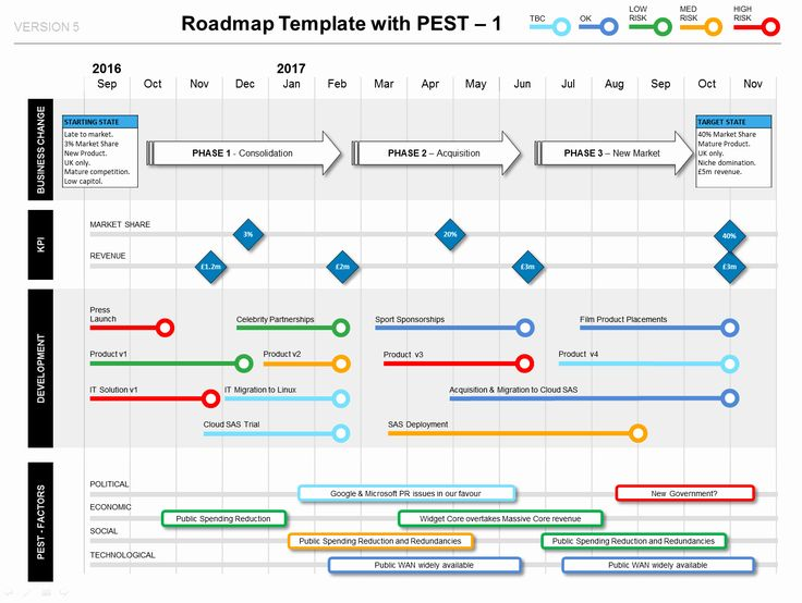 Strategic Plan Timeline Template Best Of Show How Your
