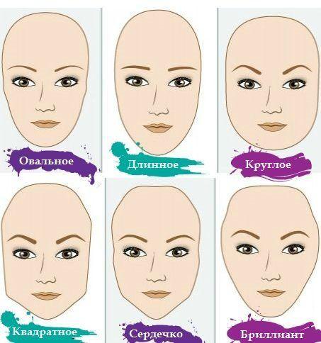 Форма лица  #макияж #визажист #лицо #коррекциялица #формалица #обучениевизажистов #интересное #школамакияжа