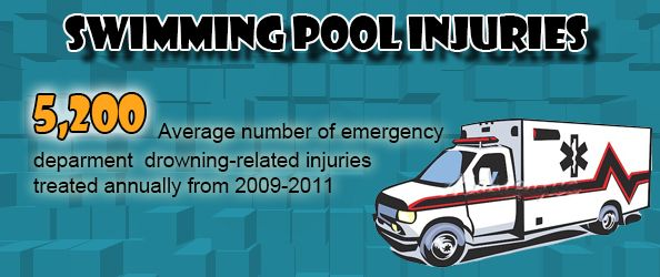 7 Best Pool Safety Tips Images On Pinterest Safety Tips Pools And Statistics