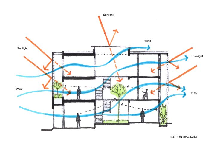 M/N=1 - Section diagram B House / i.House Architecture and Construction