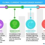 Global Current Transformers Market - Drivers and Forecasts by Technavio