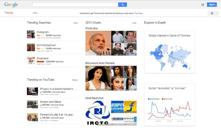 Google Trends now shows you the most popular YouTube videos. StayUpToDate..!!