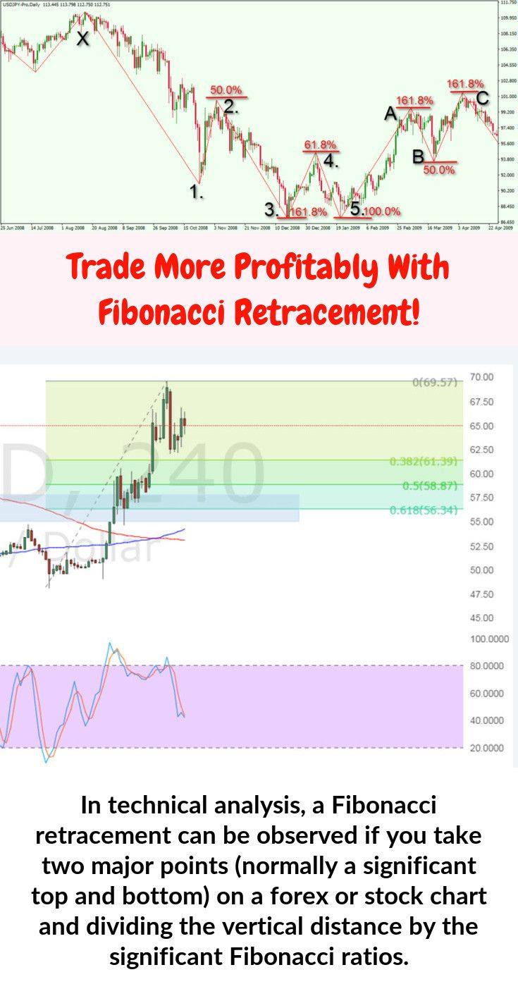 Forex Indicators Forex Indicator Auto Support And Auto Forex