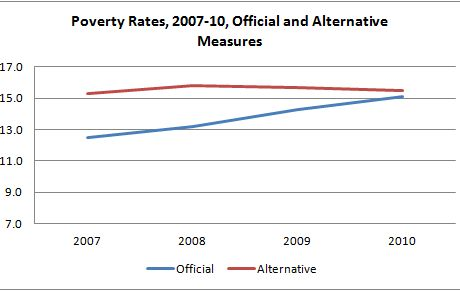 Market failure and the causes of poverty
