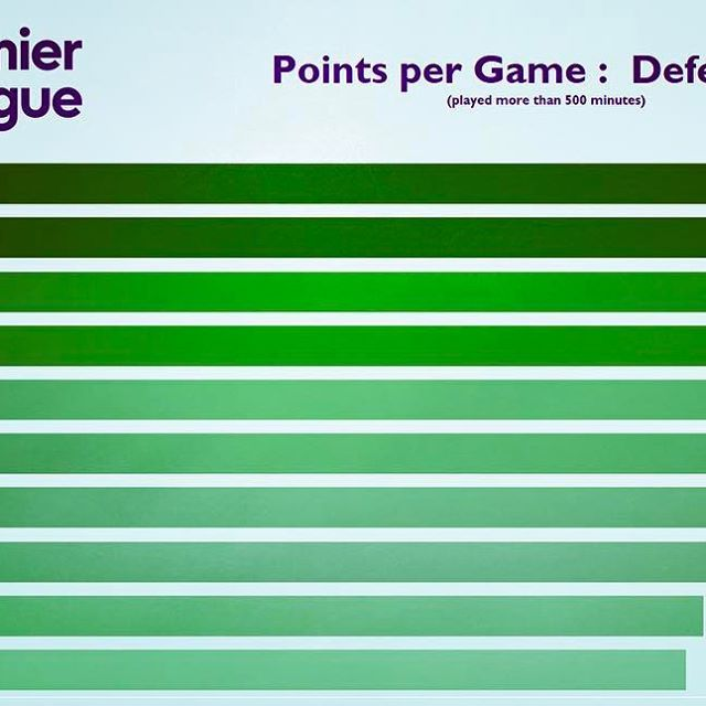 Need some help selecting your fantasy football team? Top 10 defenders points per game ratios for this season! #premierleague #fantasypremierleague #fantasyfootball #football #defenders #epl #infographic #stats #statistics #sports #sportsdata #dataviz #datavisualization #datavisualisation #sportsinformation #sportsillustrated #sportsinformation