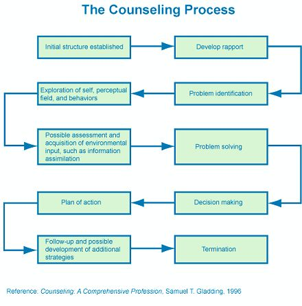 self exploration in counseling psychology The ma in counseling arts program at aic is ideal the core objective of the ma in counseling psychology is to address the knowledge school of education.