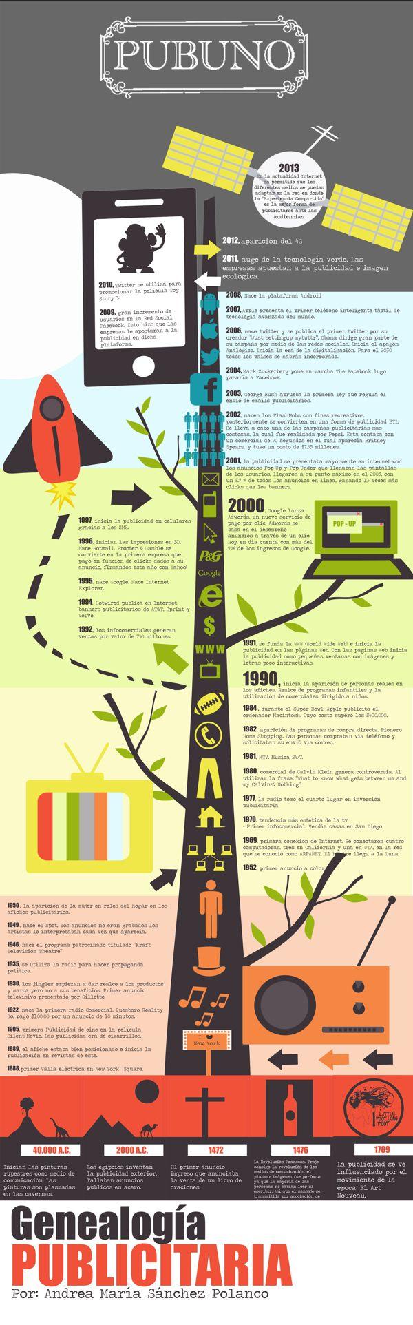 Genealogía publicitaria #infografia