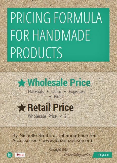 A Pricing Formula For Handmade Products: An Infographic. Learn how to price your products for wholesale and retail.