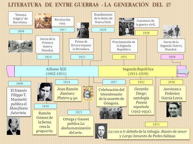 SERVICIO DE LENGUAJE Y LITERATURA: LITERATURA ESPAÑOLA: EVOLUCIÓN HISTÓRICA