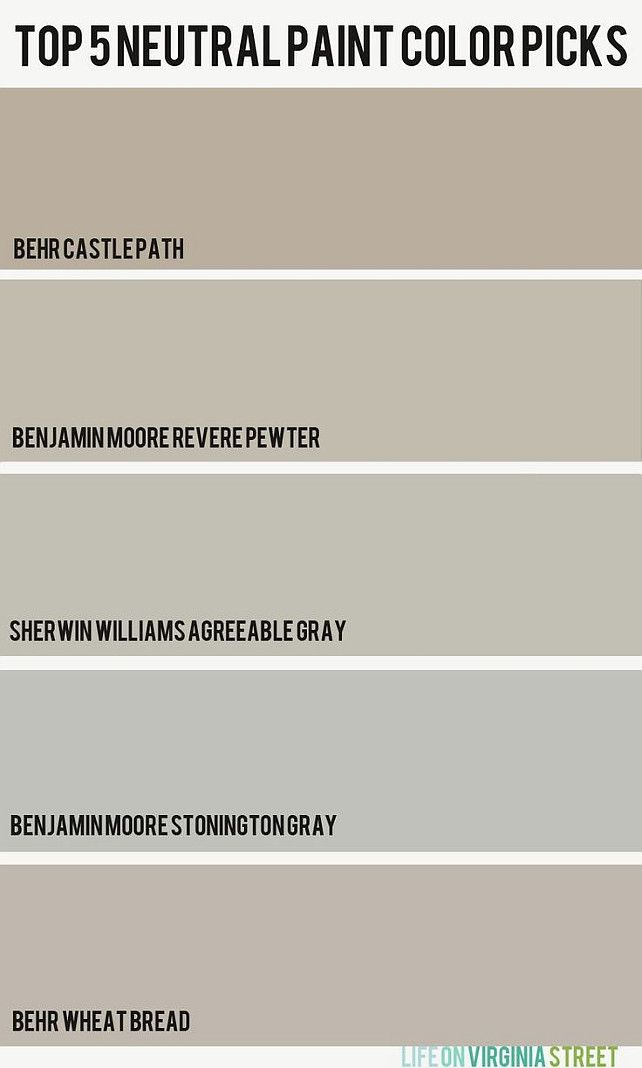 Top 5 Neutral Paint Colors. Castle Path by Behr, Revere Pewter by Benjamin Moore, Agreeable Gray by Sherwin Williams, Stonington Gray HC-170 by Benjamin Moore. Wheat Bread Behr.