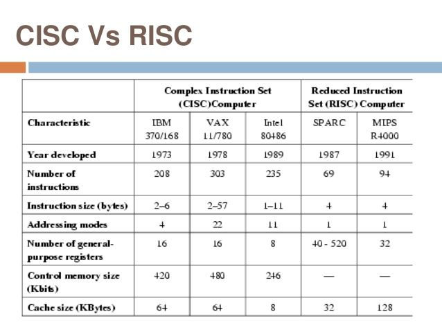 1000 images about it on pinterest bipolar architecture for Risc v architecture