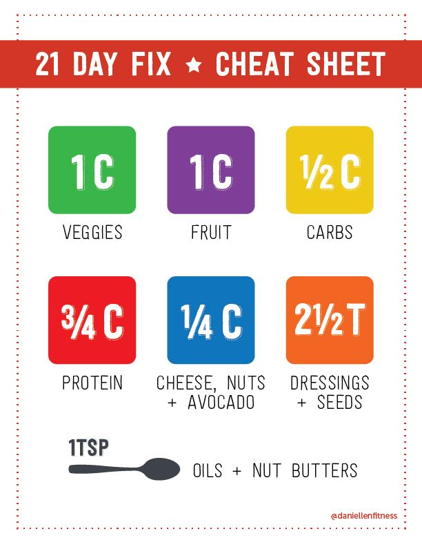 21 day fix printable cheat sheets