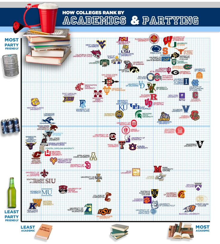 The Smartest Party Schools In The Country - On WI!