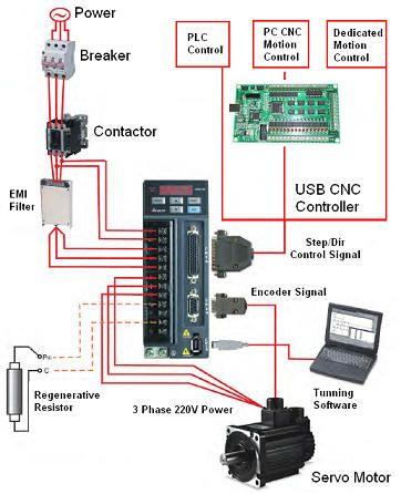 Motiontek   AC Servo Motor Driver      CNC    KIT Router Moinho