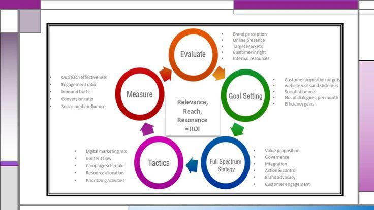 Digital Marketing Strategy Principles Business Needs This 2016 - Avhinav...