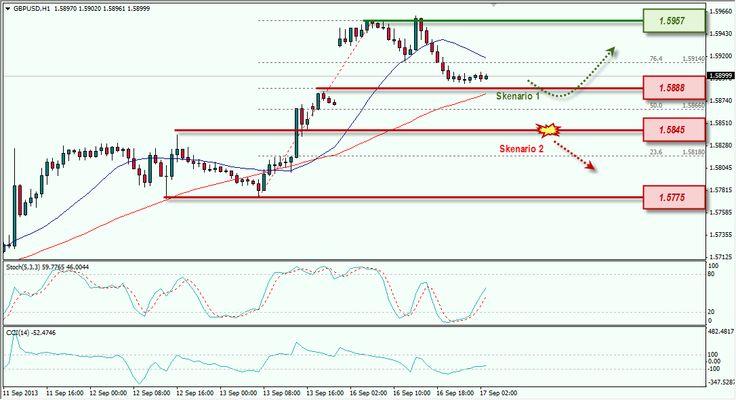GBP/USD Berupaya Tutupi Gap [17/09/2013]