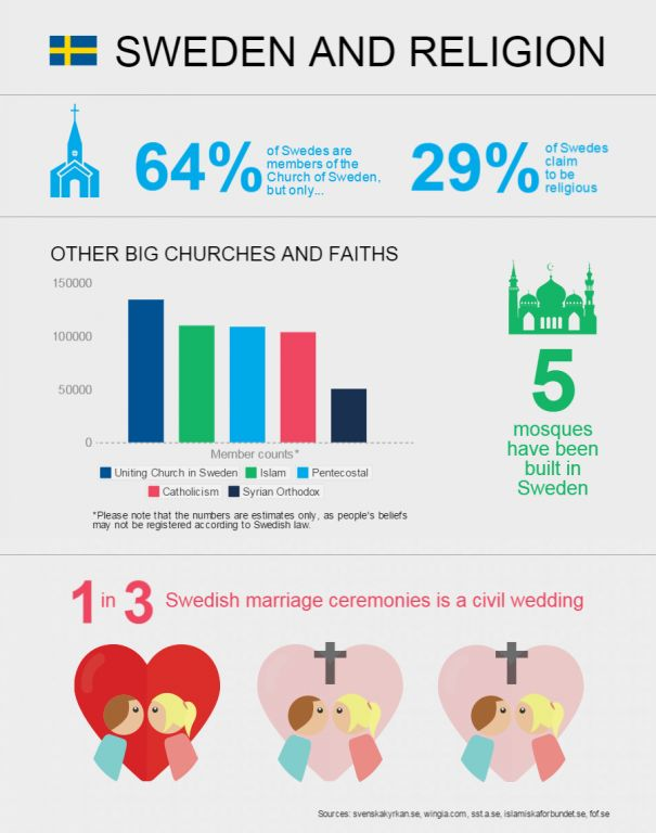 Religion: Although 64% of Swedes belong to the Church of Sweden, only 29% actually claim to be religious. Compared to the 59% of people globally that say they're religious, Sweden ranks as one of the least religious nations in the world. Because so many Swedes are uncomfortable with religion, almost a third of Swedes opt for a civil wedding over a religious ceremony.