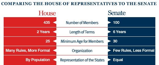 Who Has The Most Power The Senate Or The House House Of Representatives Senate Political Science