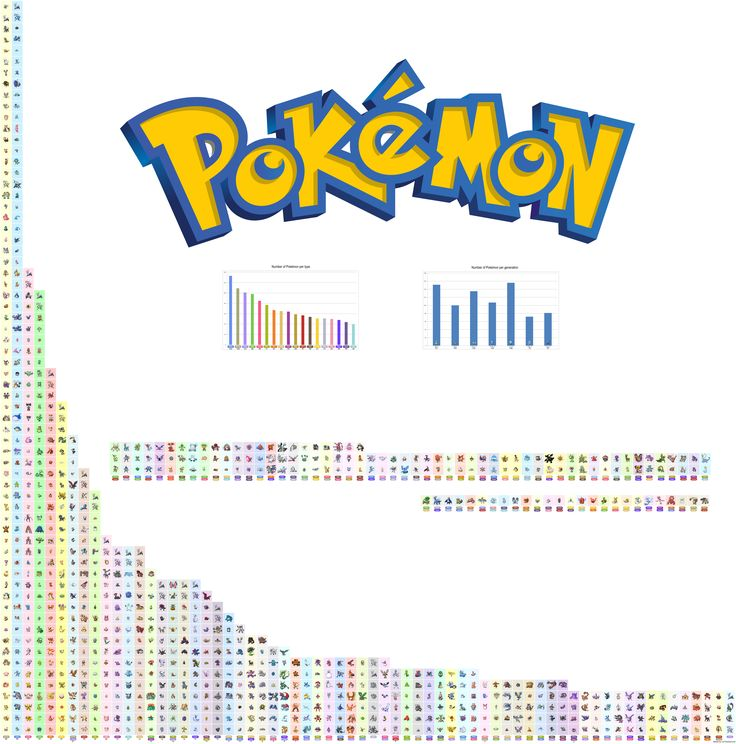 All Pokémon type combinations in one graph! What is your favorite?