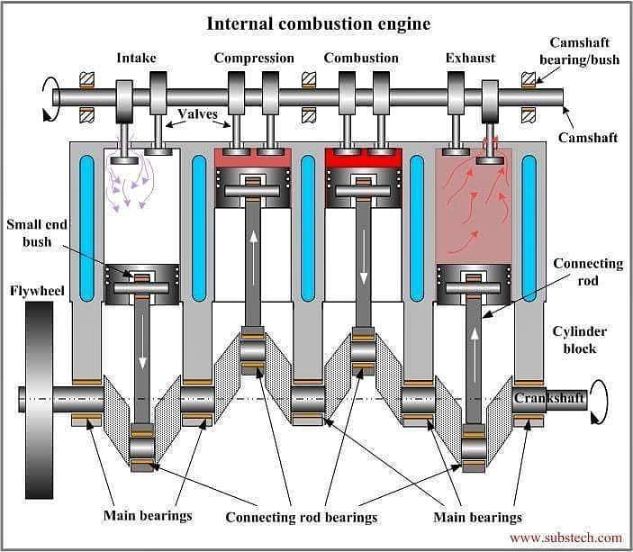 """Internal Combustion Engine"" (I.C Engine) #icengine #internal #combustion #engine #science #electricalengineering #civilengineering #mechanism #mechanics #mechanicalbull #mechanicalengineering #torque #speed #mechanical #worldofengineering #engineeringlife #electrical #electricity #success"