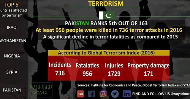 The good news is that the number of terrorist attacks have declined in Pakistan. The bad news is that we are still the fifth most vulnerable country to terrorism.  #infographic #terrorism #Pakistan #terroristattacks #declined