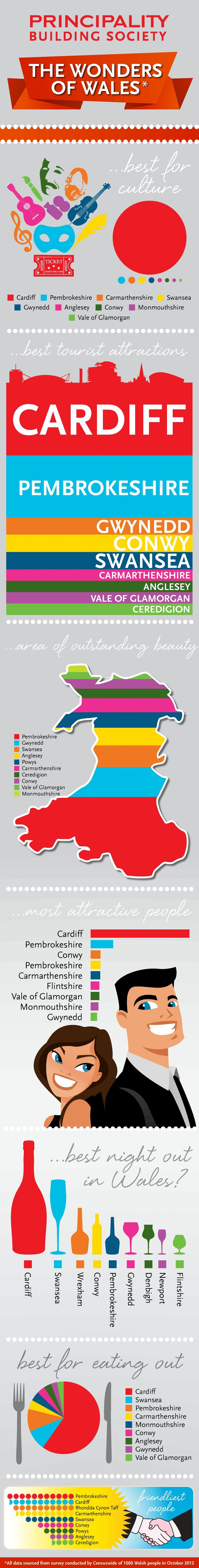 Wales is a country which has a rich culture, and boasts an array of tourist attractions. This infographic, designed by Principality Building Society,
