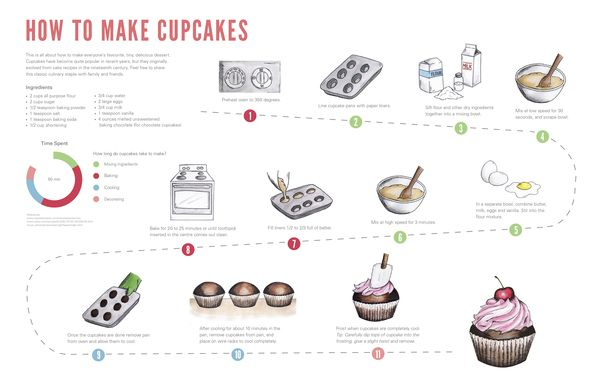 How To Make Up Cakes