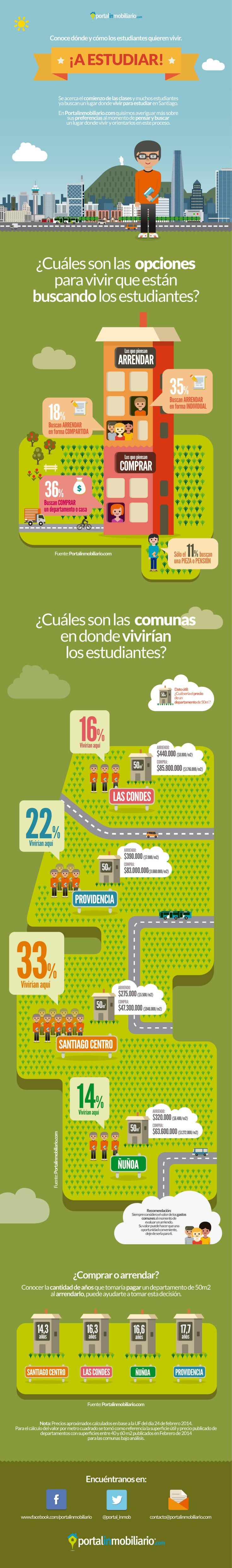 Conoce dónde y cómo los estudiantes quieren vivir en Santiago.  En Portalinmobiliario.com quisimos averiguar más sobre sus preferencias al momento de pensar y buscar un lugar donde vivir y orientarlos en este proceso.  http://www.portalinmobiliario.com/diario/noticia.asp?NoticiaID=20462