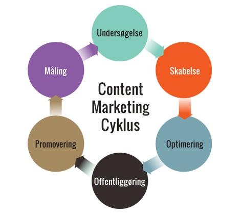 Hvad dækker begrebet Content Marketing over?