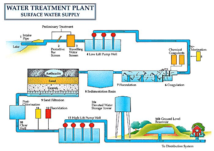Water treatment plant and sewage treatment and drinking water standards according to WHO and indian standards
