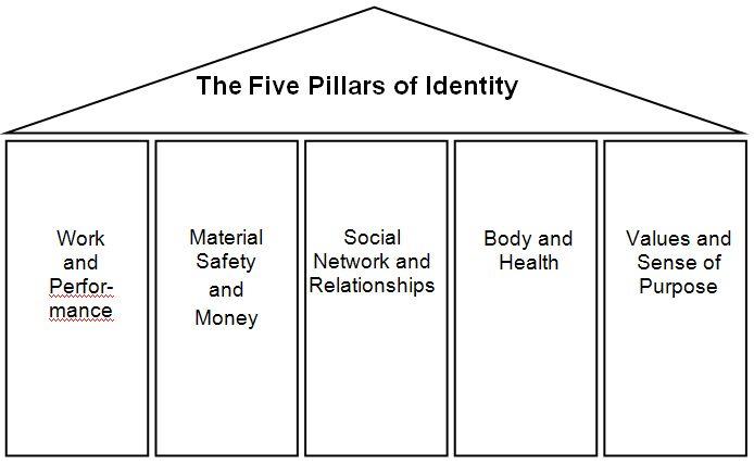 Counseling  - The 5 Pillars of Identity: A Gestalt Therapy technique used for measuring satisfaction in different areas of your life Counseling - I 5 pilastri dell'identità. tecnica tratta dalla terapia della Gestalt per misurare il livello di soddisfazione nelle diverse aree della vita.