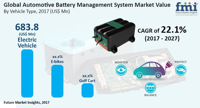 An Overview Of Global Automotive Battery Management Systems Market Automotive Management Battery