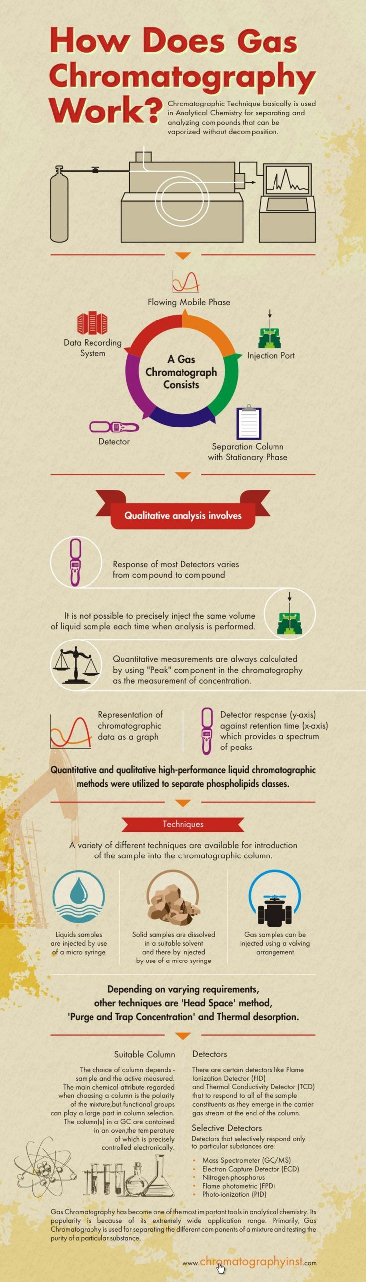 The Workings Of Gas Chromatography |via Chromatographyinst.com