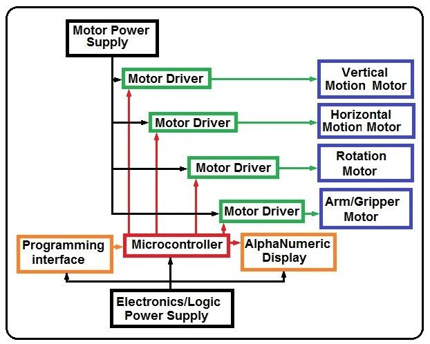 Motor Controller Used In Robotics Along With Various Microprocessors Robotic Automation Electronic Engineering Assembly Language