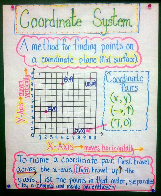 Cartas áLgebra De Anclaje, Quinto Grado De MatemáTicas, Tablas MatemáTicas, Coordinate Grid Anchor Chart, Coordinate System, Math Anchor Charts 5Th Grade, ...