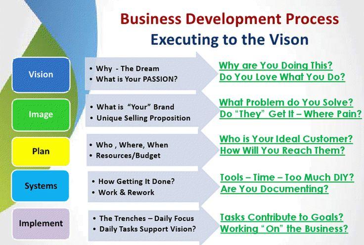 Best Proposal Management Companies Images On