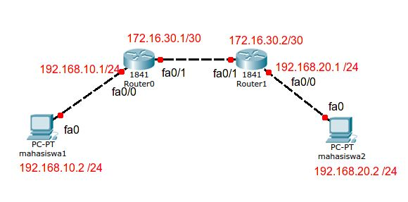 Tutorial Packet Tracer – Static Routing
