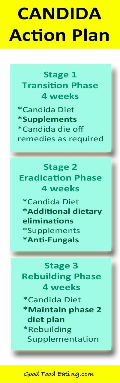 Candida and yeast overgrowth can be overcome with diet and supplements in 3 phases. Within 12 weeks you can be feeling much better :)