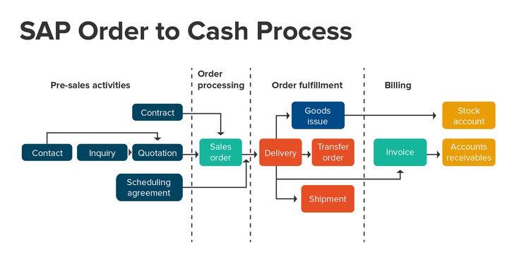 Order To Cash Intrigo Order To Cash Economics Lessons Digital Enterprise