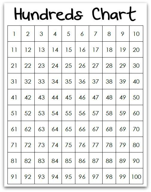 Multiplication Table Steps 12×12 Grid Blank – freetruth.info