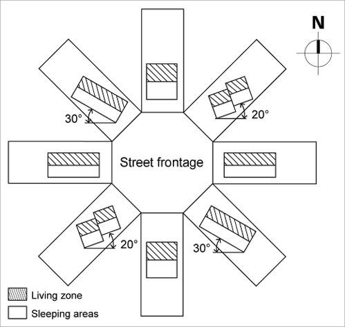 The short edge of eight rectangular sites face onto a circle in imitation of a cul-de-sac. Ideal house siting is shown for each of the rectangular sites so that living areas are on the north side of each house, which are angled so that the north face of the house is not more than 30 degrees away from north.  Houses on eastern and western sites are wide and square to the site.  Houses on northern and southern sites are narrow and deep and oriented square to the site.  Houses on…