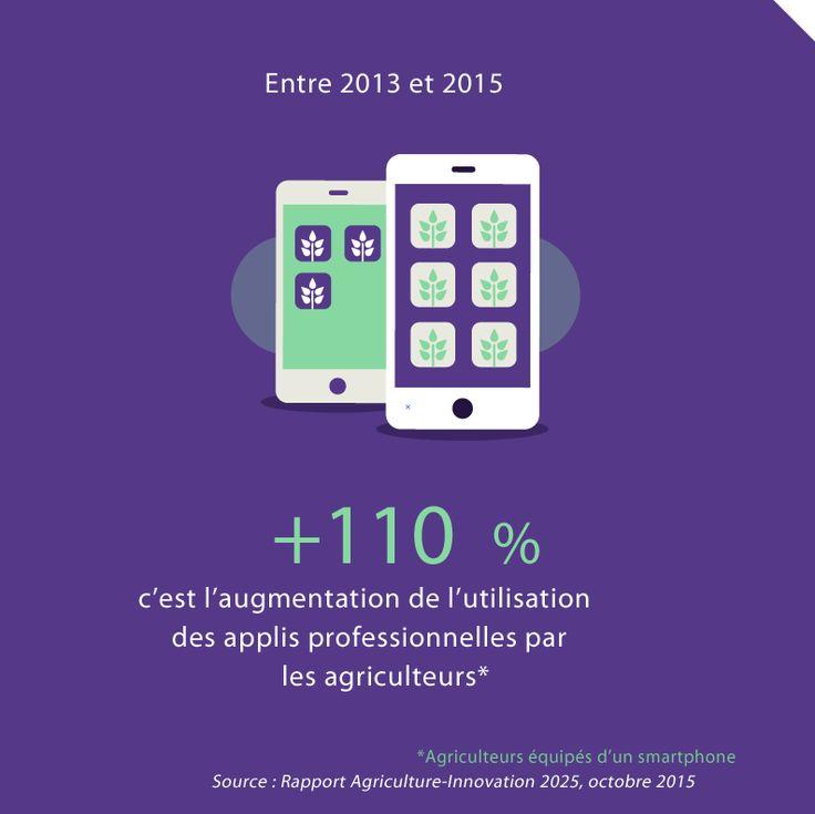 L'utilisation des applis professionnelles par les agriculteurs a augmenté de +110 %. Source : Rapport Agriculture-Innovation 2025, 2015