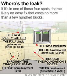 Wet basement? 6 simple fixes: Even a little water down there means big trouble. Avoid it with these low-cost ways to dry out.