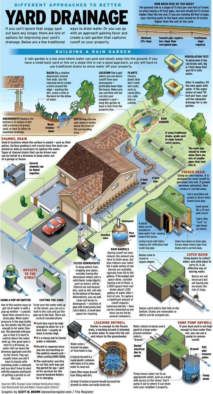 Collect or drain ways to handle water on your property for Yard drainage options