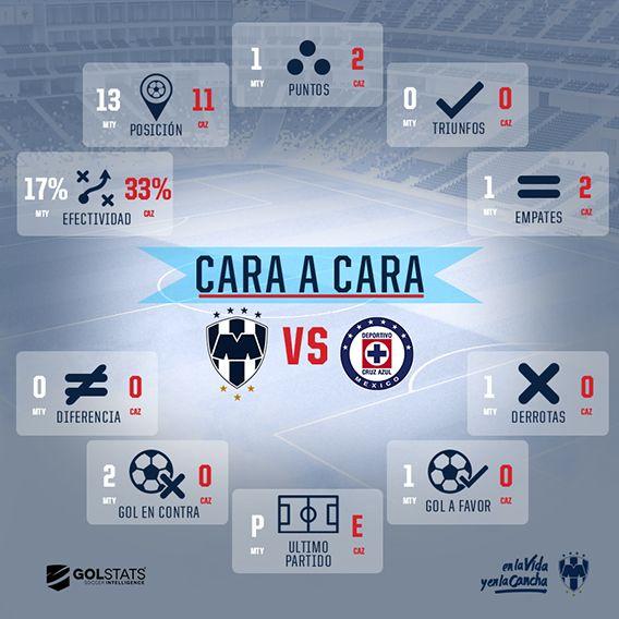 Cara a cara: Rayados vs. Cruz Azul