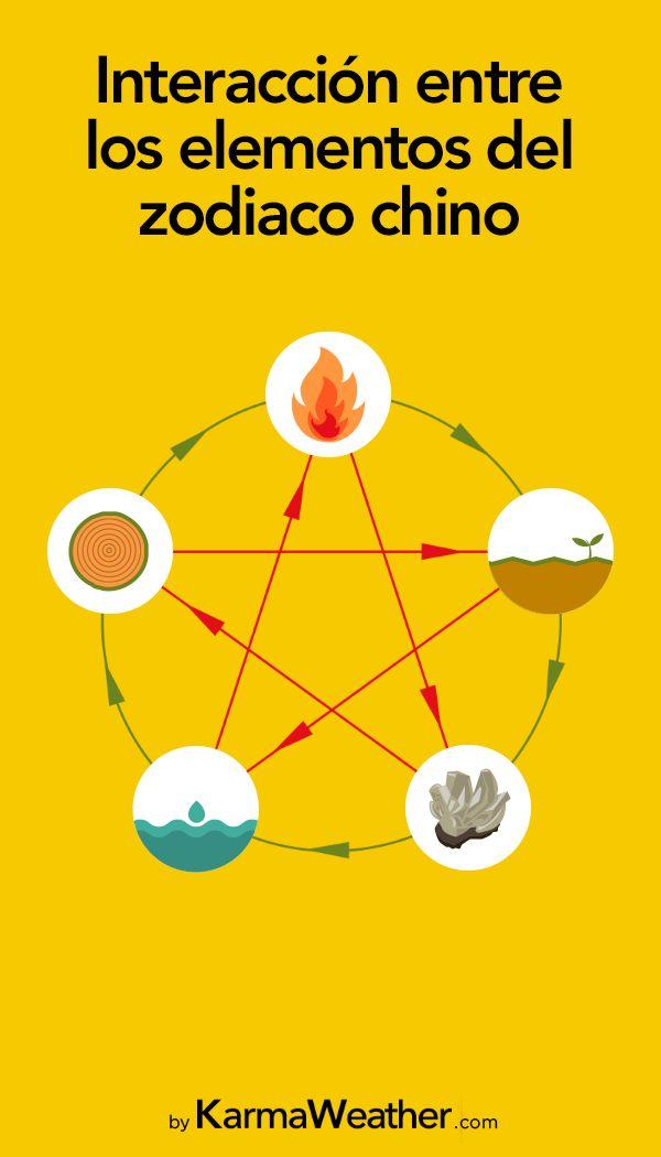 Interacción entre los 5 elementos de la astrología china. Los ciclos creativos y destructores del fuego, de la tierra, del metal, del agua y de la madera.