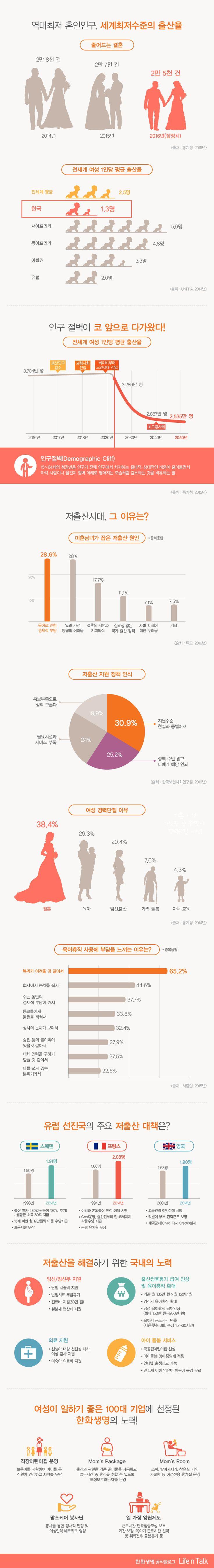 [Infographic]'유례없는 저출산 시대 원인과 해결책'에 관한 인포그래픽
