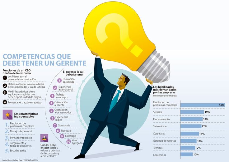 Cinco habilidades innegociables que todo CEO debe tener